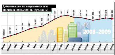 Динамика цен на недвижимость в Москве в 2008-2009 гг. (руб./кв. м)